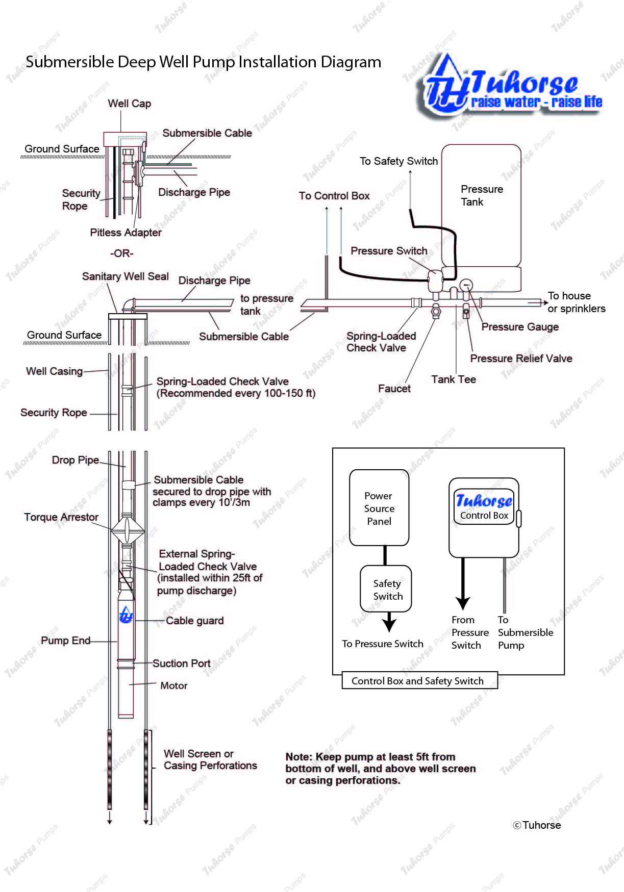 similiar well installation diagram keywords well pump installation diagram general installation featuring well